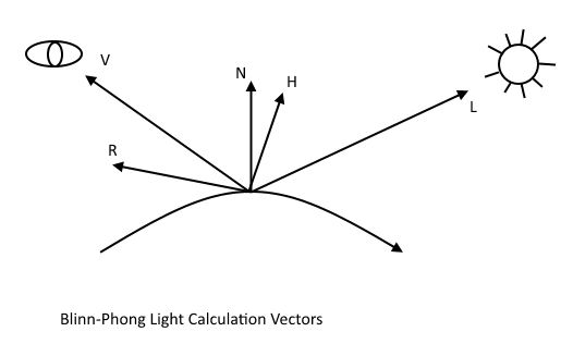 Blinn-Phong lighting diagram